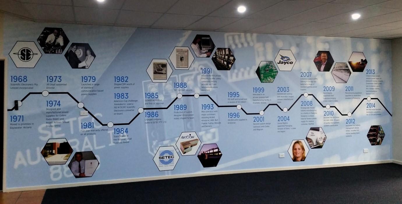 Timeline Of Success SETEC